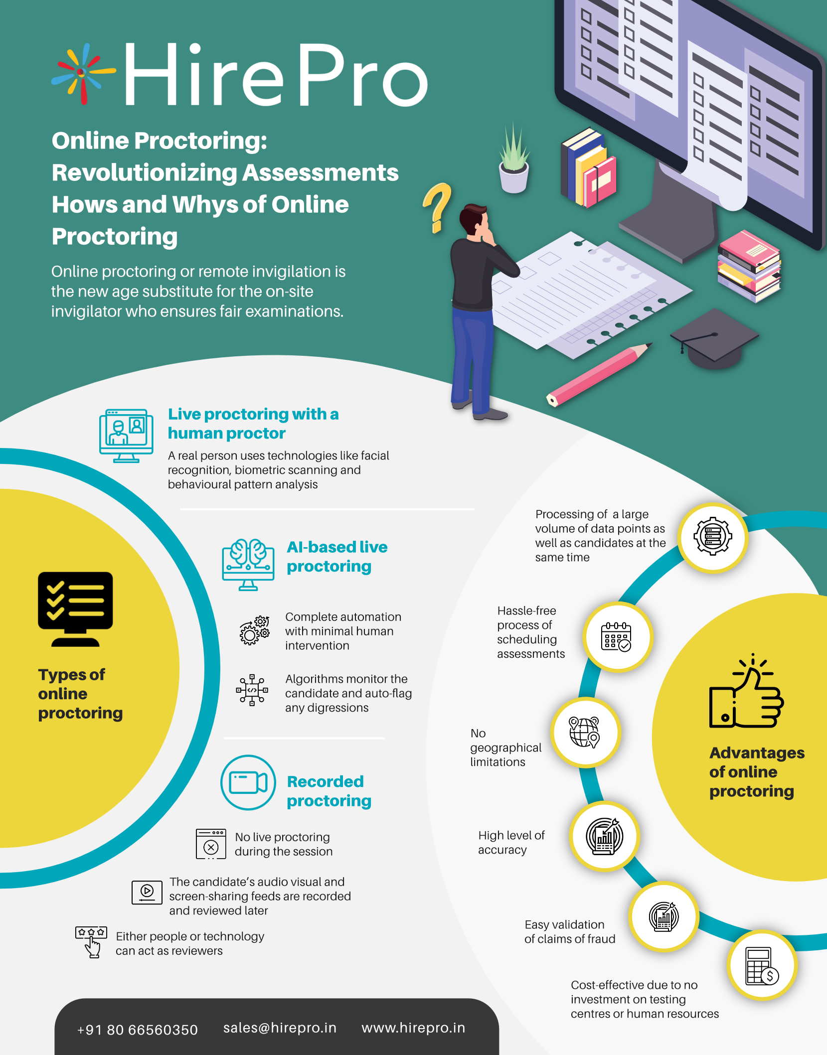 Online Proctoring: Revolutionizing Assessments Hows and Whys of Online Proctoring