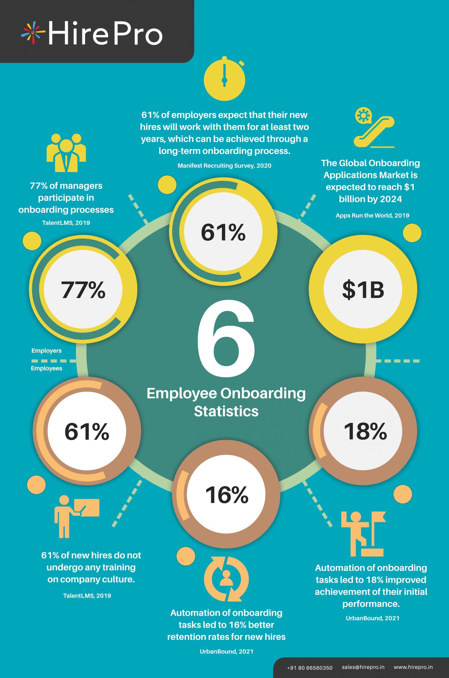 6 Employee Onboarding Statistics