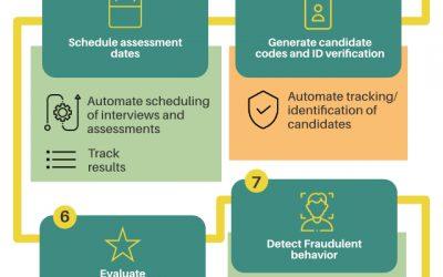 AI for Campus Recruitment