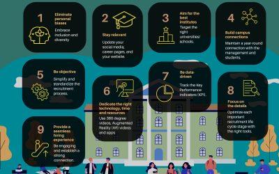 Strategies for effective campus recruitment