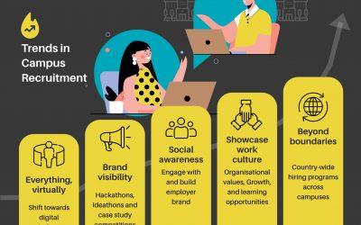 Trends in Campus Recruitment